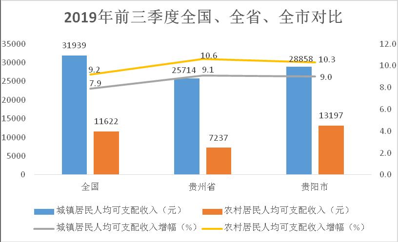 """前三季度 贵阳市城乡居民收入增速首次""""跑赢""""GDP"""